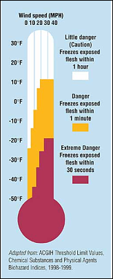 Hypothermia safety chart - click to enlarge