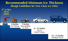 ice thickness safety chart